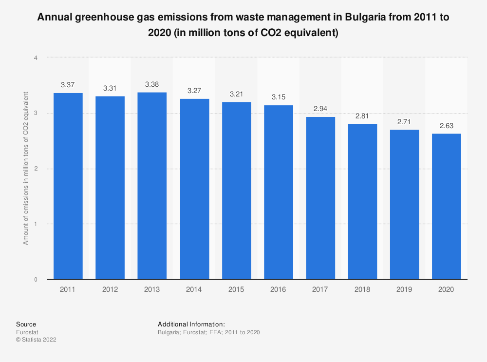 Statistic: Annual greenhouse gas emissions from waste management in Bulgaria from 2005 to 2014 (in million tons of CO2 equivalent)  | Statista