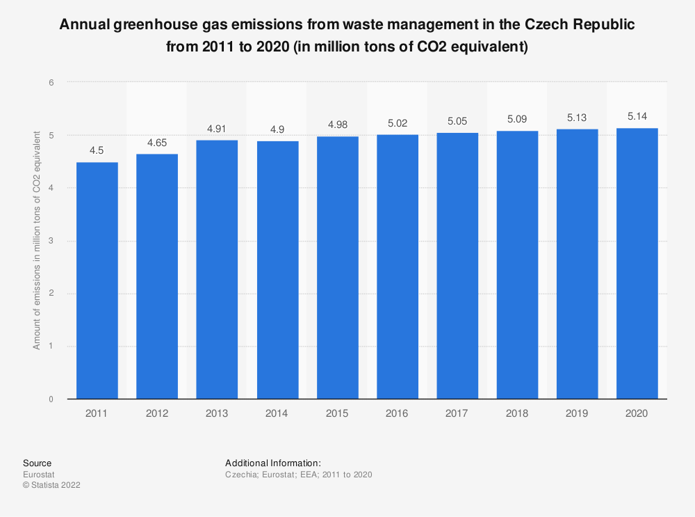Statistic: Annual greenhouse gas emissions from waste management in the Czech Republic from 2005 to 2014 (in million tons of CO2 equivalent)  | Statista