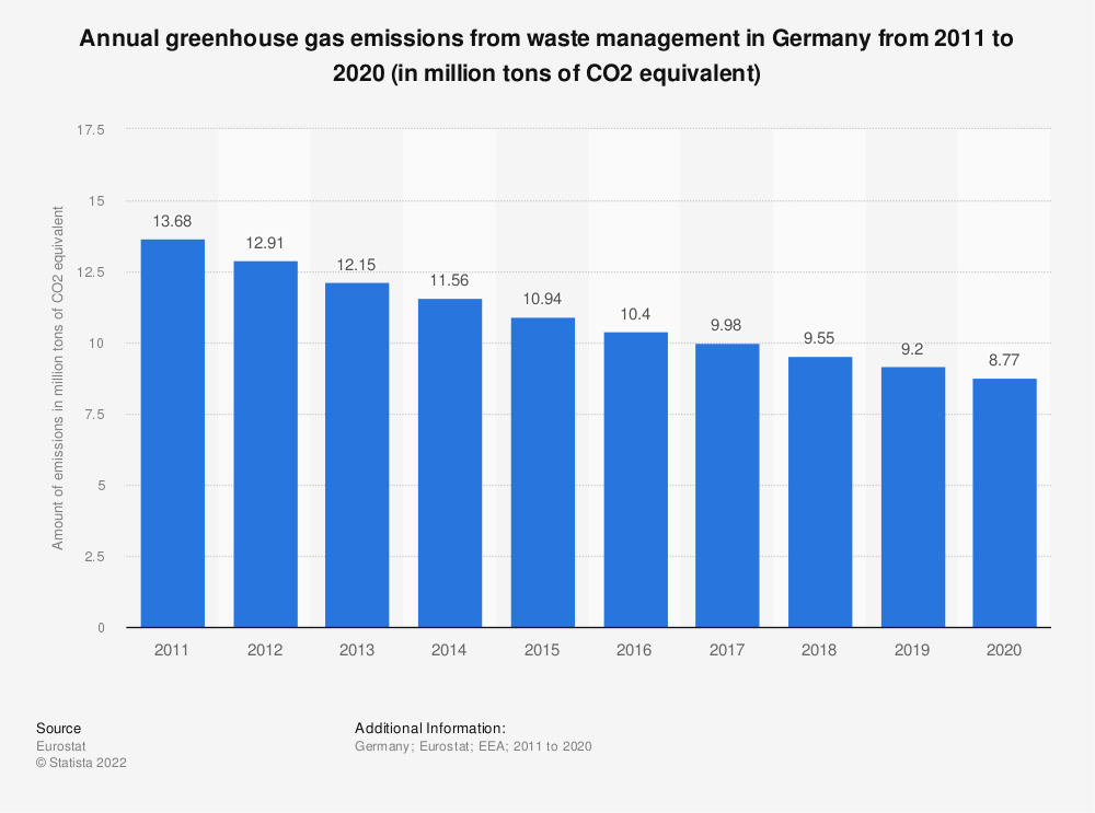 Statistic: Annual greenhouse gas emissions from waste management in Germany from 2005 to 2014 (in million tons of CO2 equivalent)  | Statista