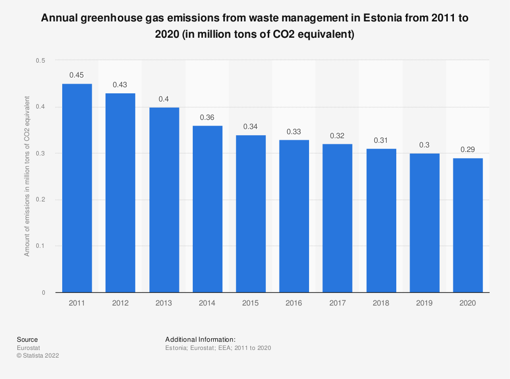 Statistic: Annual greenhouse gas emissions from waste management in Estonia from 2005 to 2014 (in million tons of CO2 equivalent)  | Statista