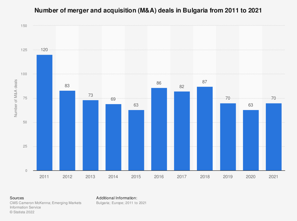 Statistic: Number of merger and acquisition (M&A) deals in Bulgaria from 2011 to 2018 | Statista