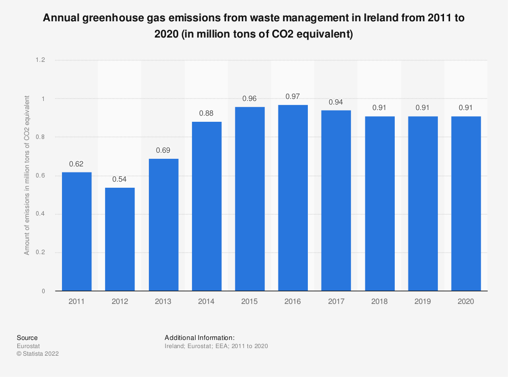 Statistic: Annual greenhouse gas emissions from waste management in Ireland from 2008 to 2017 (in million tons of CO2 equivalent)  | Statista