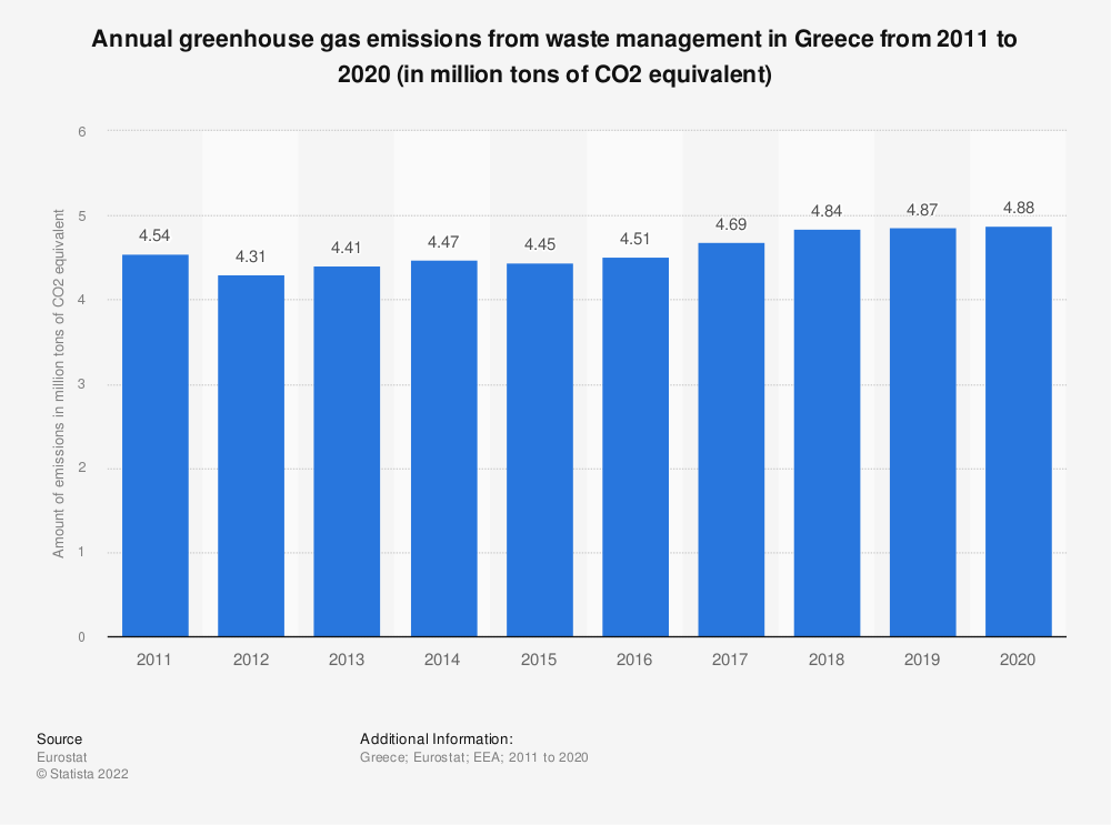Statistic: Annual greenhouse gas emissions from waste management in Greece from 2008 to 2017 (in million tons of CO2 equivalent)  | Statista