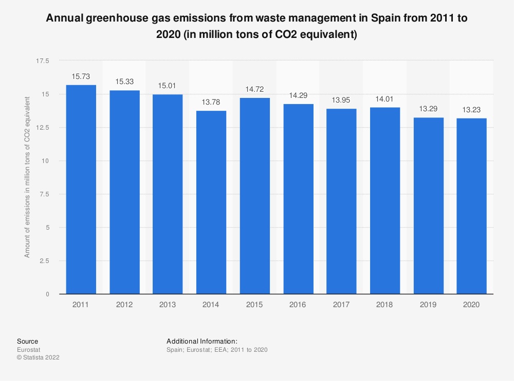 Statistic: Annual greenhouse gas emissions from waste management in Spain from 2005 to 2014 (in million tons of CO2 equivalent)  | Statista