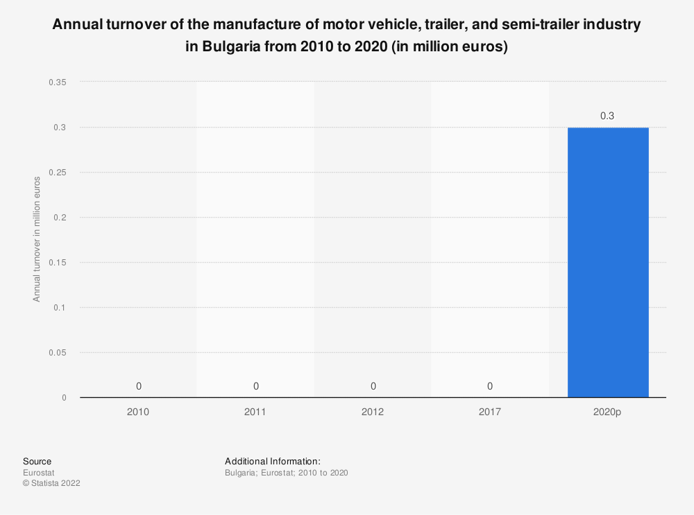 Statistic: Annual turnover of the manufacture of motor vehicle, trailer and semi-trailer industry in Bulgaria from 2008 to 2015 (in million euros) | Statista