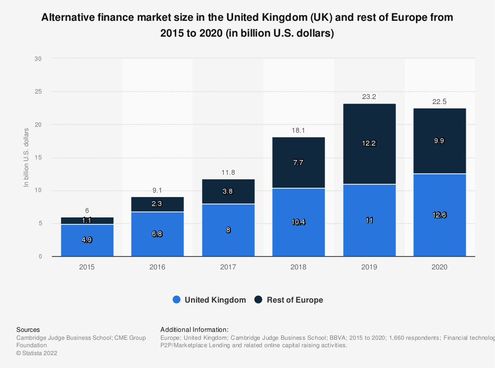 Statistic: Alternative finance market size in the United Kingdom (UK) and rest of Europe from 2012 to 2016 (in million euros) | Statista