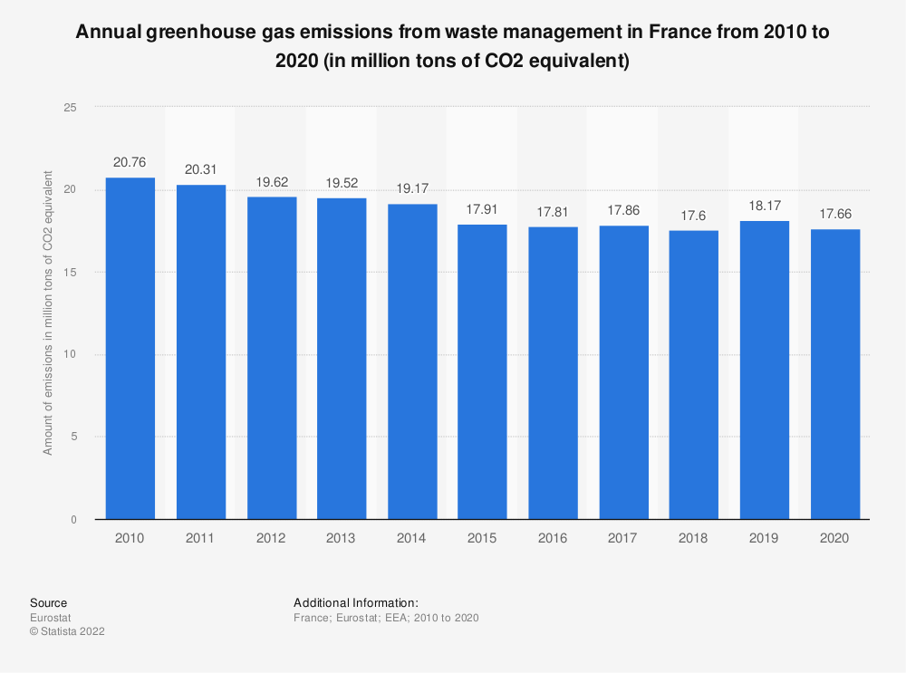 Statistic: Annual greenhouse gas emissions from waste management in France from 2005 to 2017 (in million tons of CO2 equivalent)  | Statista