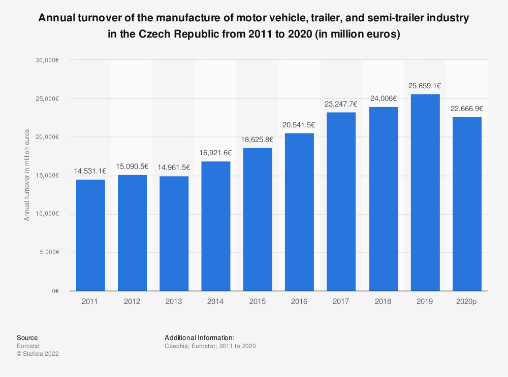 Statistic: Annual turnover of the manufacture of motor vehicle, trailer and semi-trailer industry in the Czech Republic from 2008 to 2015 (in million euros) | Statista