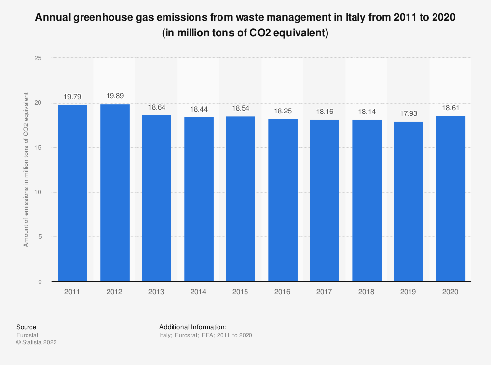 Statistic: Annual greenhouse gas emissions from waste management in Italy from 2005 to 2014 (in million tons of CO2 equivalent)  | Statista