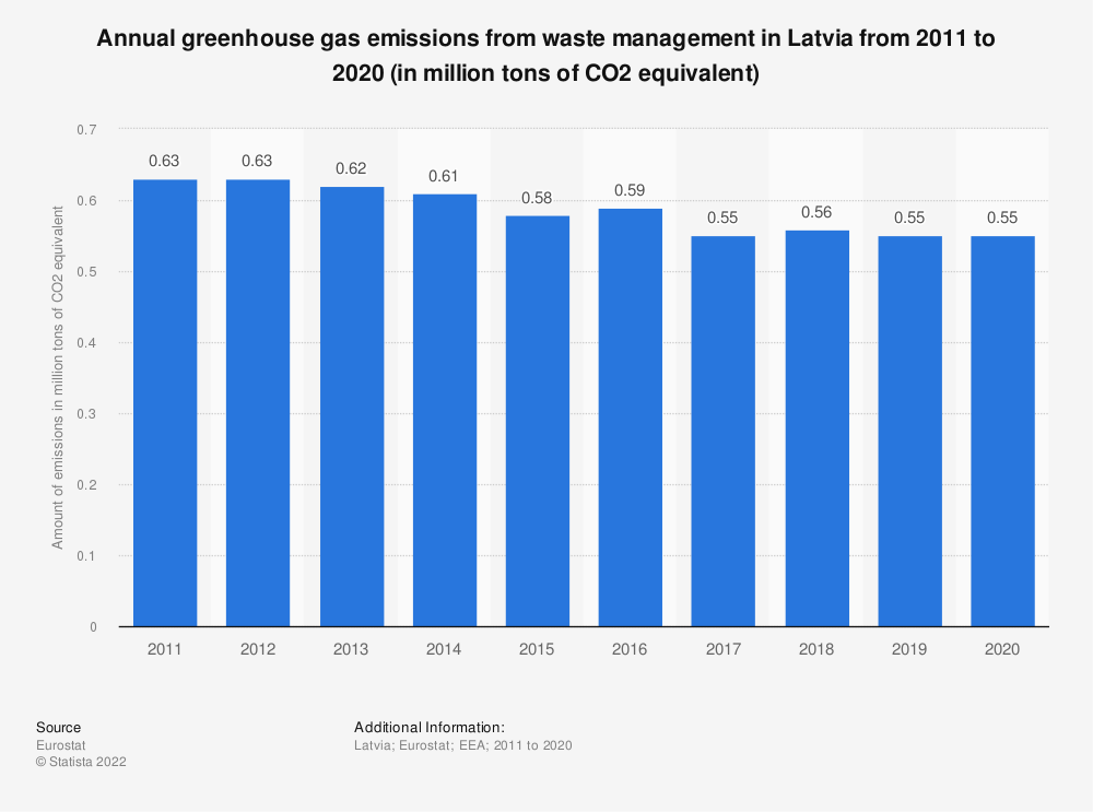 Statistic: Annual greenhouse gas emissions from waste management in Latvia from 2008 to 2017 (in million tons of CO2 equivalent)  | Statista