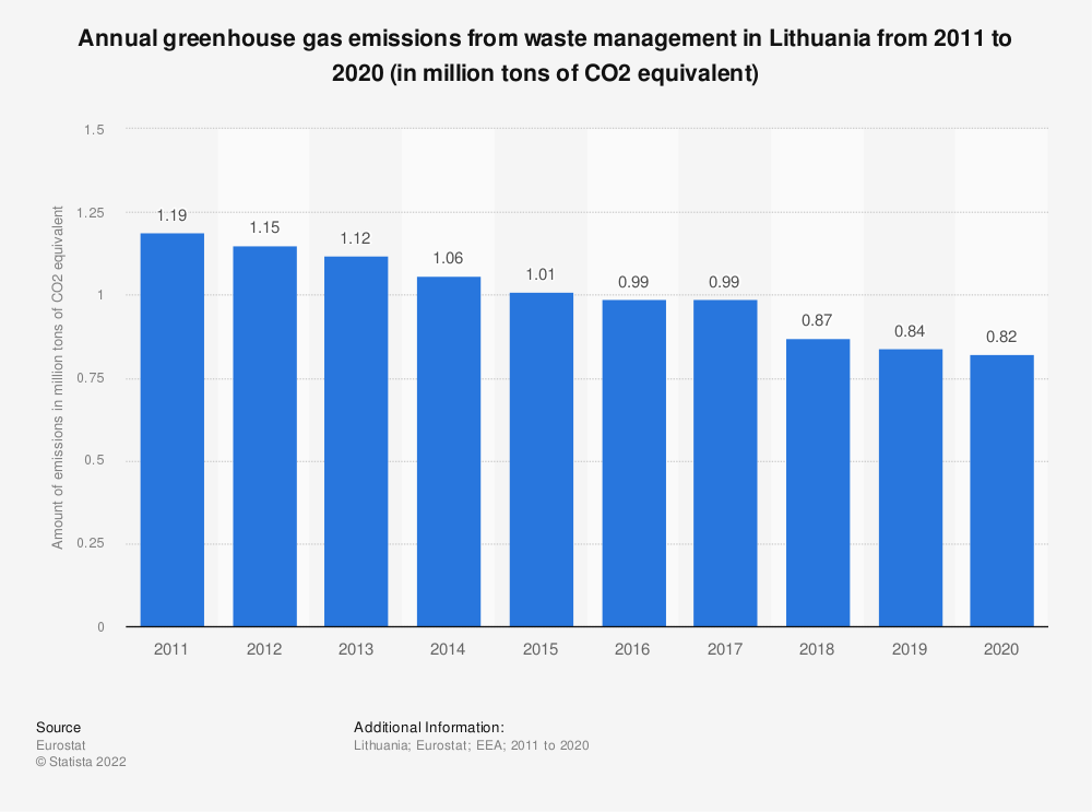 Statistic: Annual greenhouse gas emissions from waste management in Lithuania from 2008 to 2017 (in million tons of CO2 equivalent)  | Statista