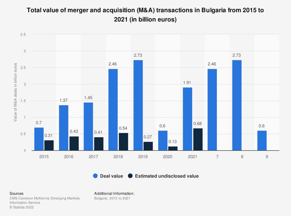 Statistic: Total value of merger and acquisition (M&A) transactions in Bulgaria from 2011 to 2018* (in billion euros)   Statista