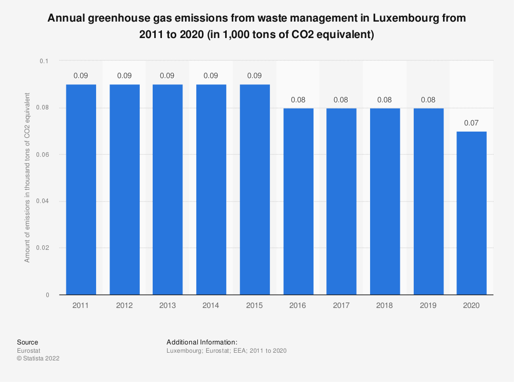 Statistic: Annual greenhouse gas emissions from waste management in Luxembourg from 2008 to 2017 (in 1,000 tons of CO2 equivalent)  | Statista