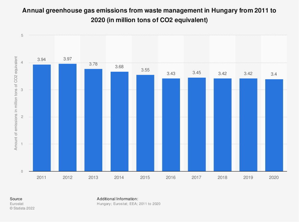 Statistic: Annual greenhouse gas emissions from waste management in Hungary from 2008 to 2017 (in million tons of CO2 equivalent)  | Statista