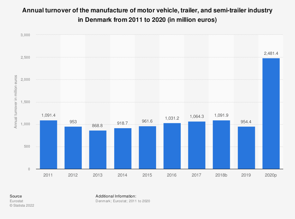 Statistic: Annual turnover of the manufacture of motor vehicle, trailer and semi-trailer industry in Denmark from 2008 to 2015 (in million euros) | Statista