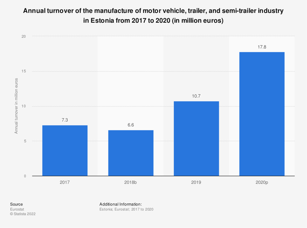Statistic: Annual turnover of the manufacture of motor vehicle, trailer and semi-trailer industry in Estonia from 2008 to 2015 (in million euros) | Statista