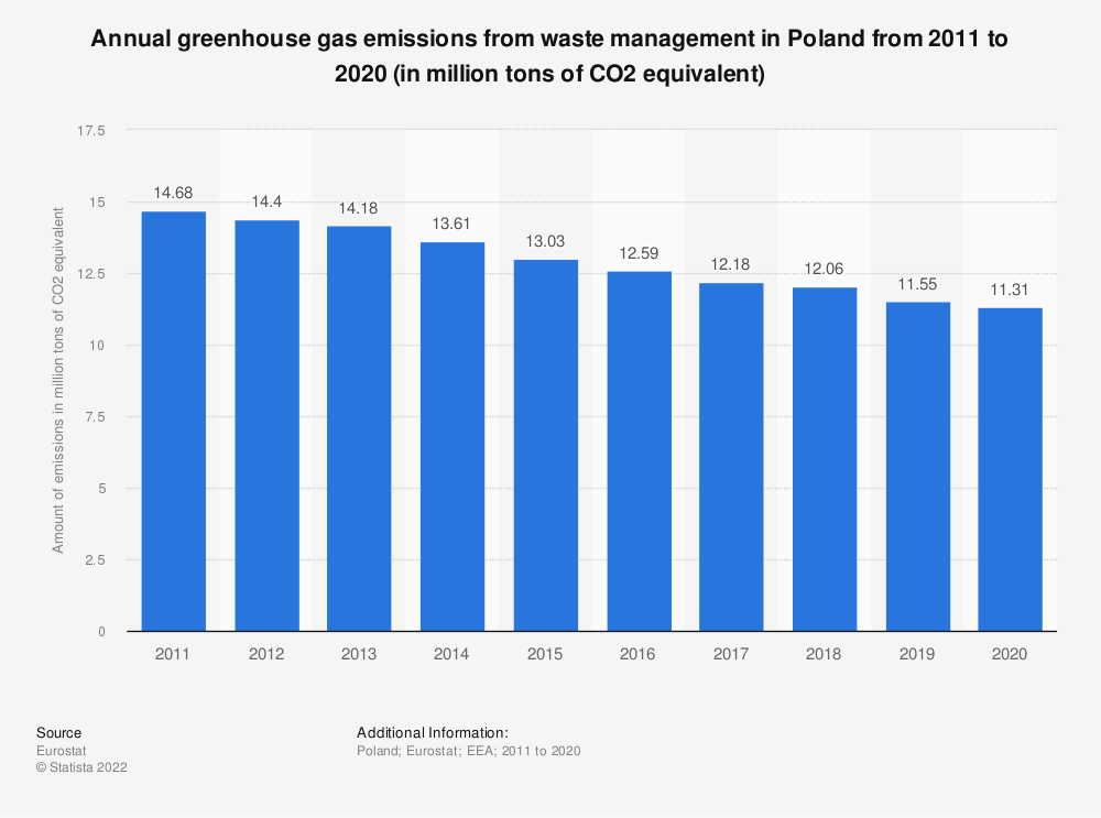 Statistic: Annual greenhouse gas emissions from waste management in Poland from 2008 to 2017 (in million tons of CO2 equivalent)  | Statista