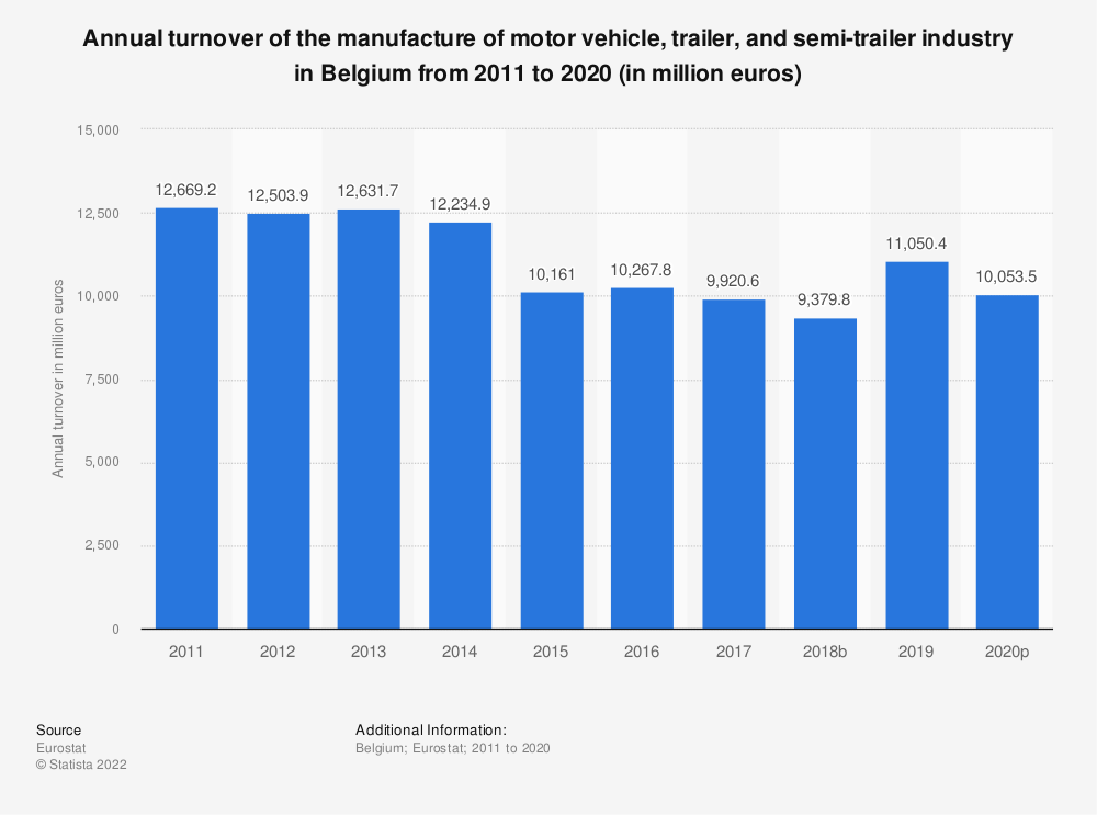 Statistic: Annual turnover of the manufacture of motor vehicle, trailer and semi-trailer industry in Belgium from 2008 to 2015 (in million euros) | Statista