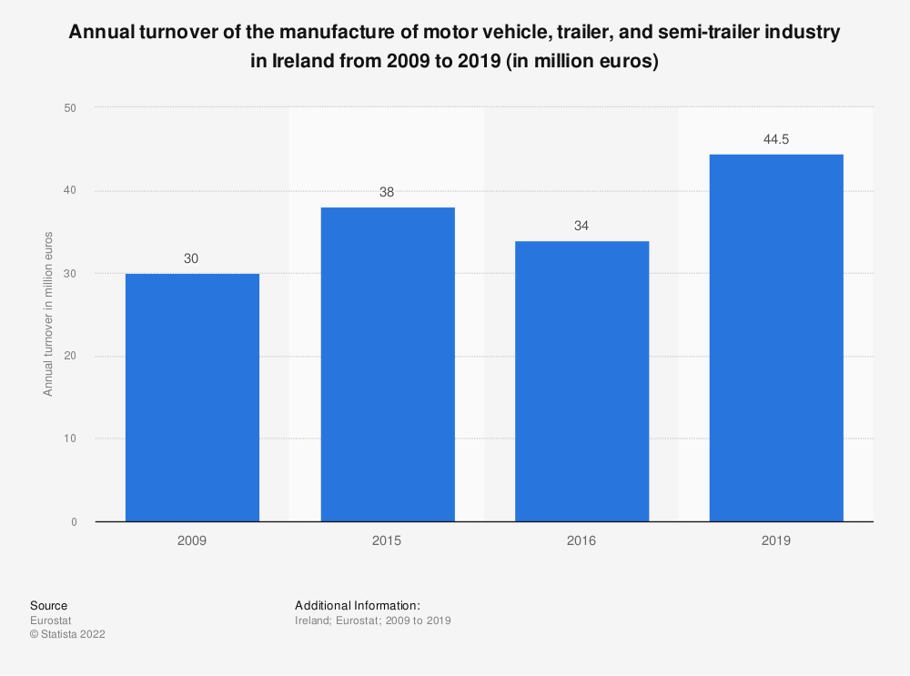 Statistic: Annual turnover of the manufacture of motor vehicle, trailer and semi-trailer industry in Ireland from 2008 to 2015 (in million euros) | Statista