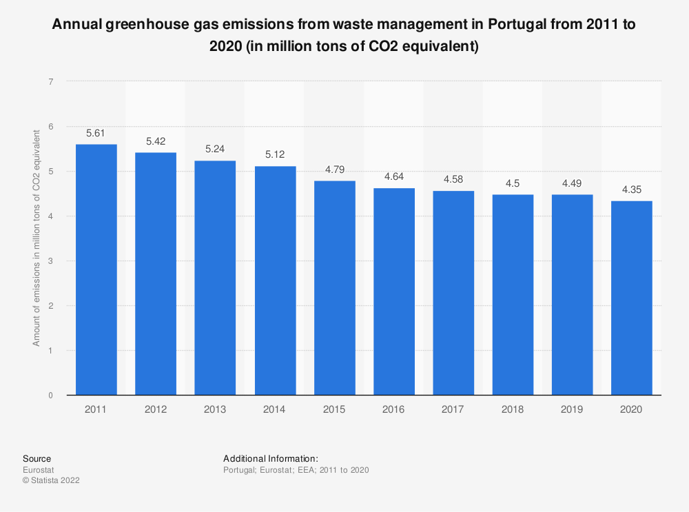 Statistic: Annual greenhouse gas emissions from waste management in Portugal from 2008 to 2017 (in million tons of CO2 equivalent)  | Statista