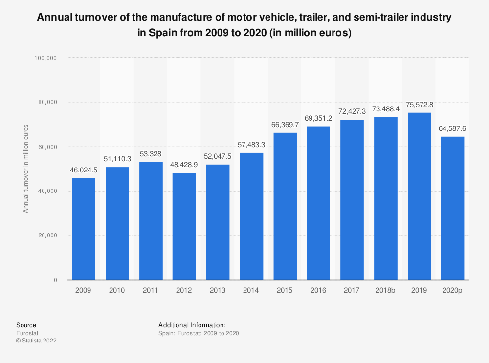 Statistic: Annual turnover of the manufacture of motor vehicle, trailer and semi-trailer industry in Spain from 2008 to 2016 (in million euros) | Statista