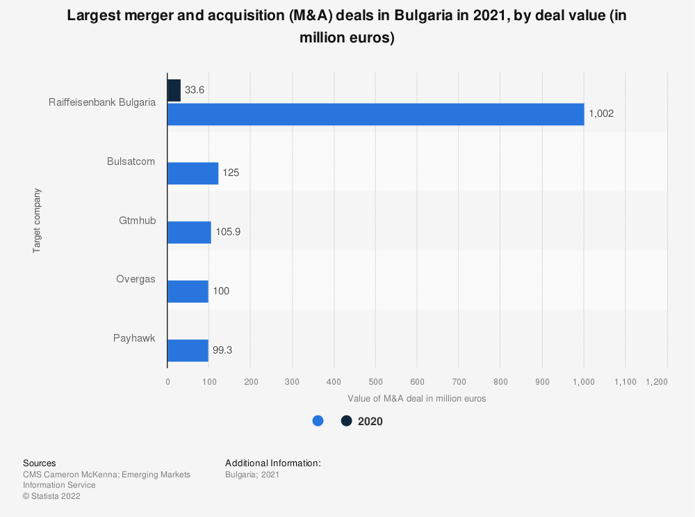 Statistic: Largest merger and acquisition (M&A) deals in Bulgaria in 2018, by deal value (in million euros) | Statista