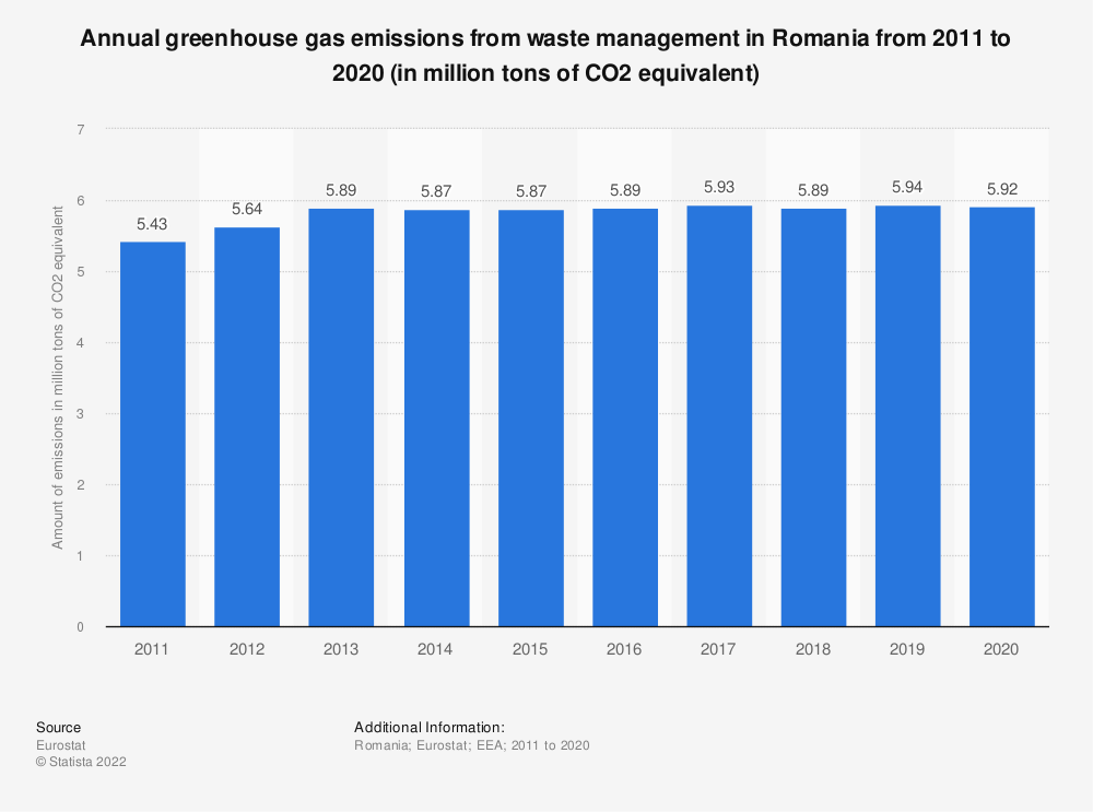 Statistic: Annual greenhouse gas emissions from waste management in Romania from 2005 to 2014 (in million tons of CO2 equivalent)  | Statista
