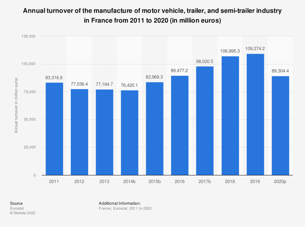 Statistic: Annual turnover of the manufacture of motor vehicle, trailer and semi-trailer industry in France from 2008 to 2015 (in million euros) | Statista