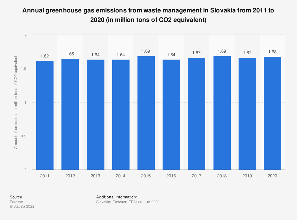 Statistic: Annual greenhouse gas emissions from waste management in Slovakia from 2005 to 2014 (in million tons of CO2 equivalent)  | Statista