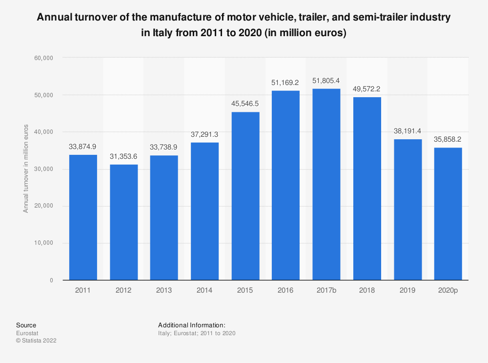Statistic: Annual turnover of the manufacture of motor vehicle, trailer and semi-trailer industry in Italy from 2008 to 2015 (in million euros) | Statista