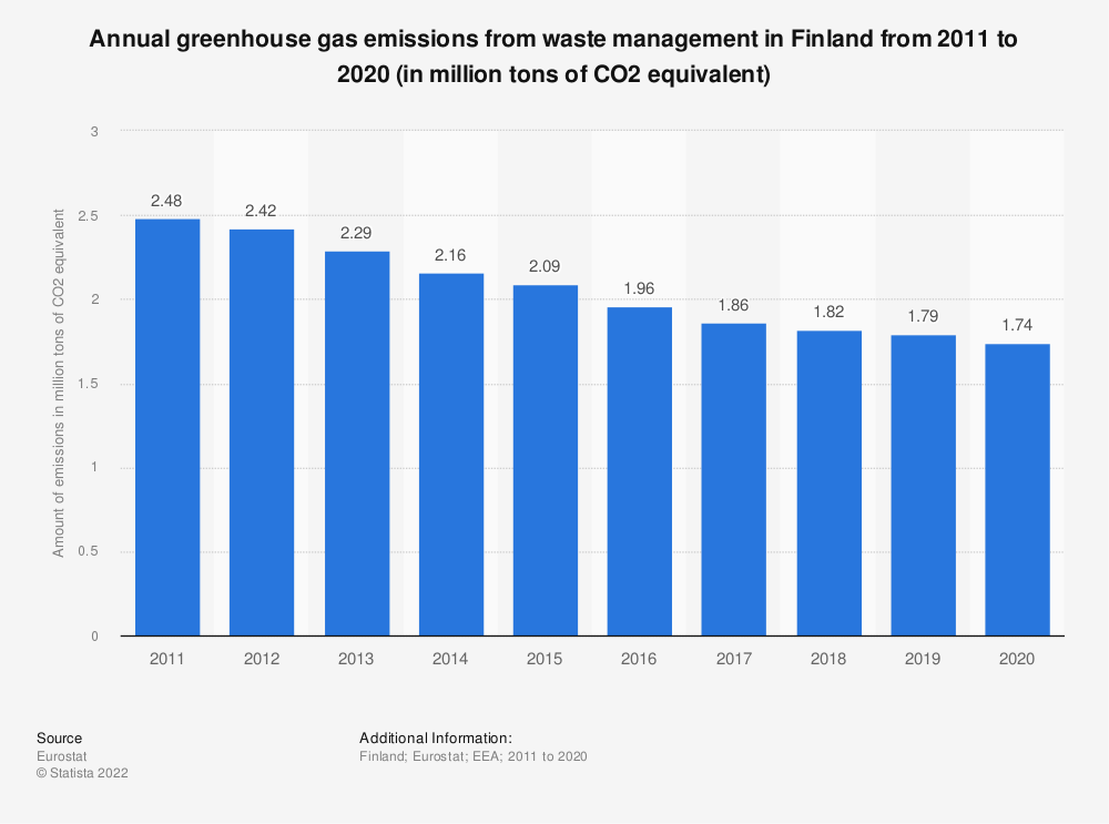 Statistic: Annual greenhouse gas emissions from waste management in Finland from 2005 to 2014 (in million tons of CO2 equivalent)  | Statista