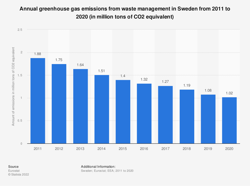 Statistic: Annual greenhouse gas emissions from waste management in Sweden from 2008 to 2017 (in million tons of CO2 equivalent)  | Statista