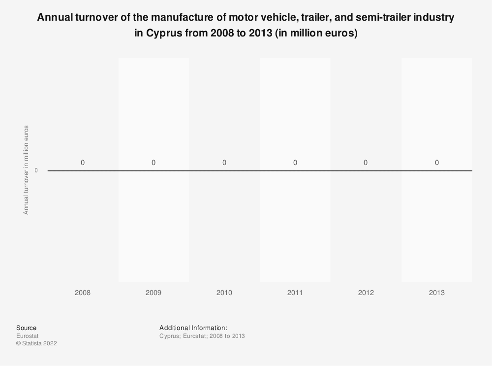 Statistic: Annual turnover of the manufacture of motor vehicle, trailer and semi-trailer industry in Cyprus from 2008 to 2015 (in million euros) | Statista