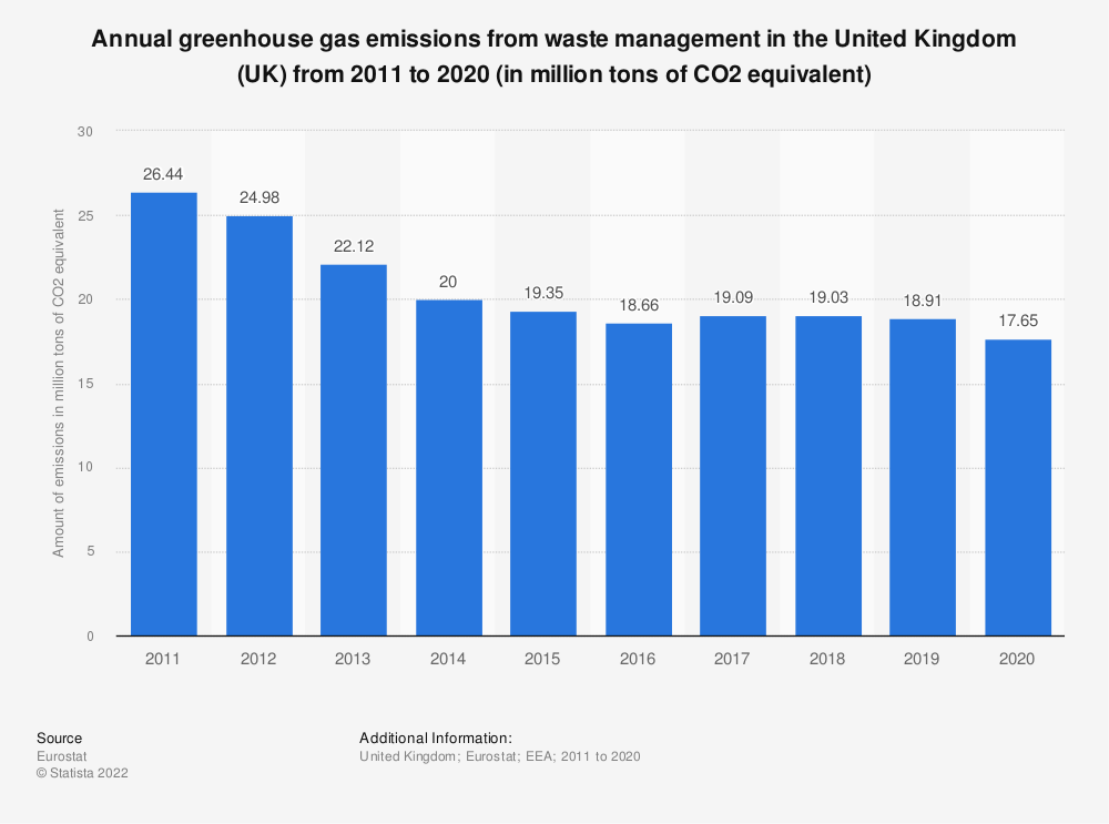 Statistic: Annual greenhouse gas emissions from waste management in the United Kingdom (UK) from 2008 to 2017 (in million tons of CO2 equivalent)  | Statista