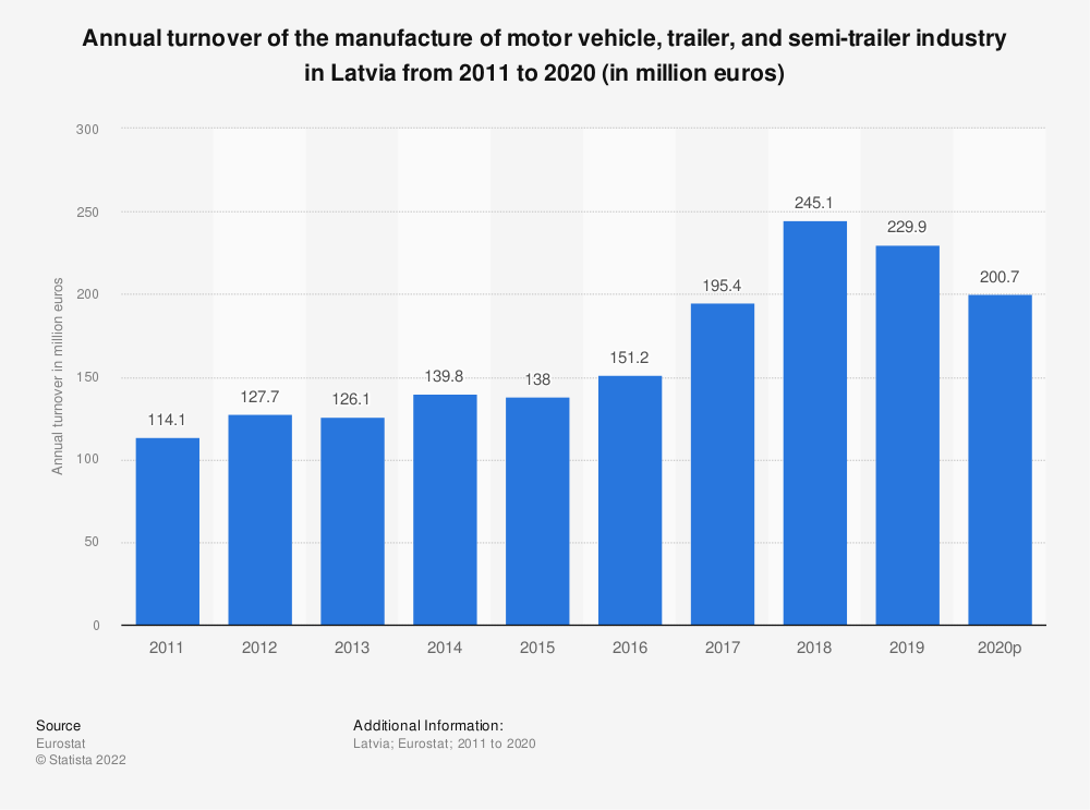 Statistic: Annual turnover of the manufacture of motor vehicle, trailer and semi-trailer industry in Latvia from 2008 to 2015 (in million euros) | Statista