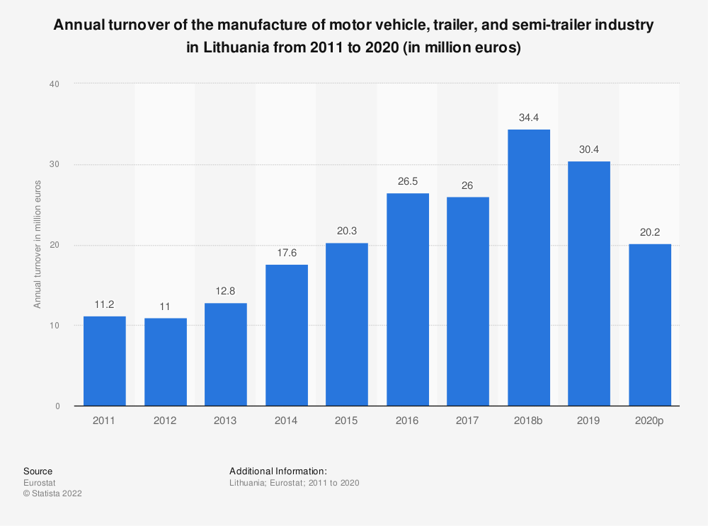Statistic: Annual turnover of the manufacture of motor vehicle, trailer and semi-trailer industry in Lithuania from 2008 to 2015 (in million euros) | Statista