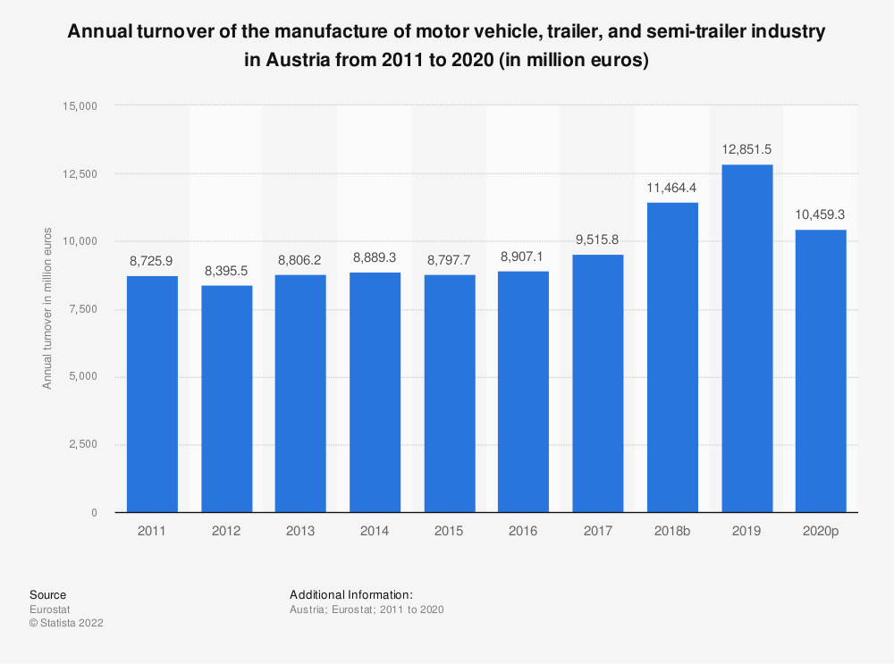 Statistic: Annual turnover of the manufacture of motor vehicle, trailer and semi-trailer industry in Austria from 2008 to 2015 (in million euros) | Statista