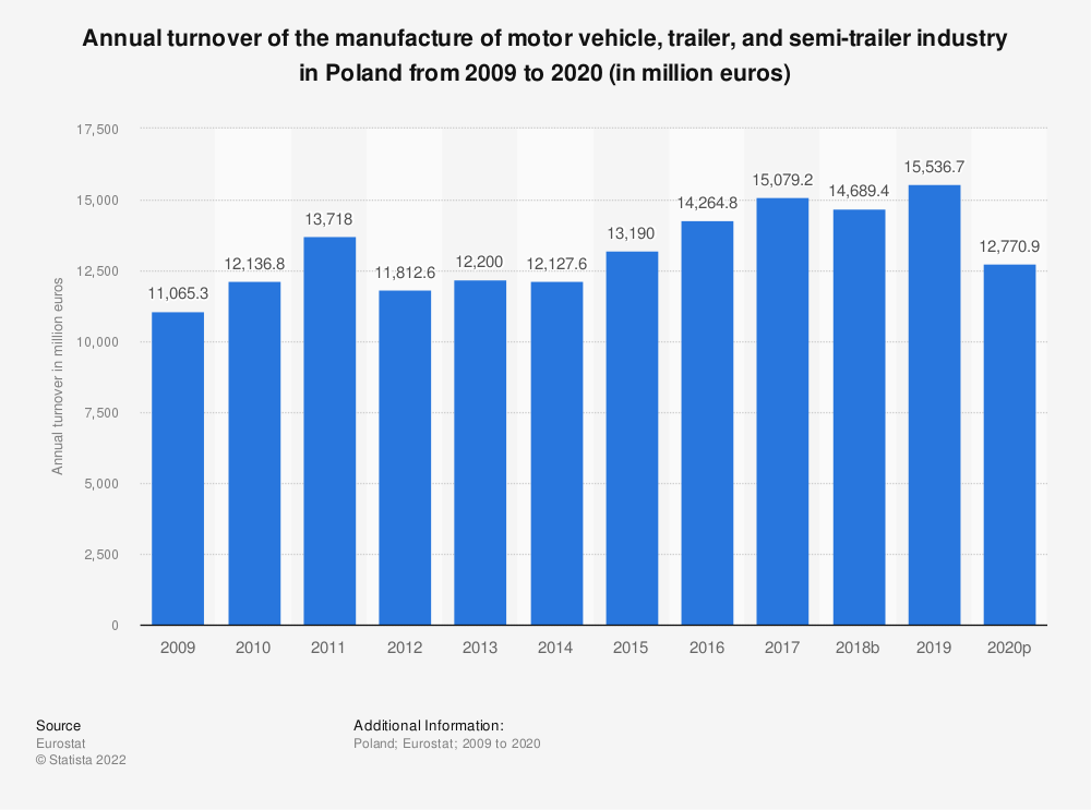 Statistic: Annual turnover of the manufacture of motor vehicle, trailer and semi-trailer industry in Poland from 2008 to 2015 (in million euros) | Statista