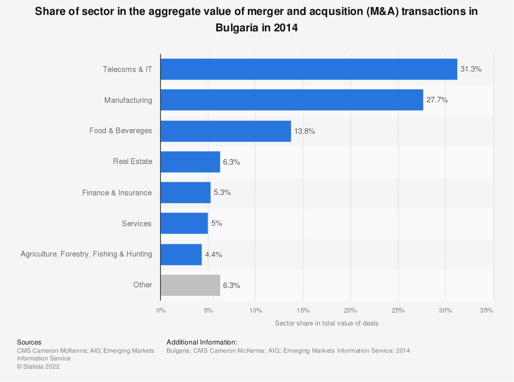 Statistic: Share of sector in the aggregate value of merger and acqusition (M&A) transactions in Bulgaria in 2014 | Statista