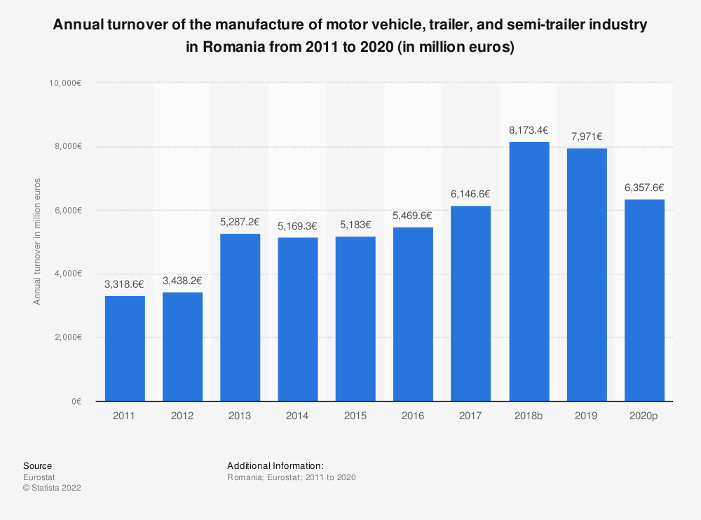 Statistic: Annual turnover of the manufacture of motor vehicle, trailer and semi-trailer industry in Romania from 2008 to 2015 (in million euros) | Statista