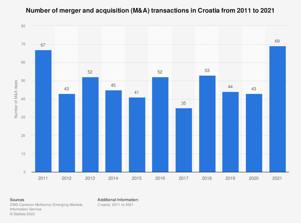 Statistic: Number of merger and acquisition (M&A) transactions  in Croatia from 2011 to 2018 | Statista
