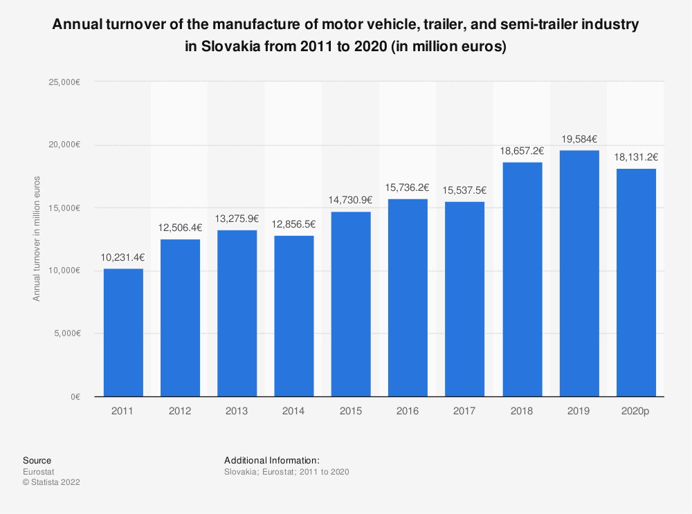 Statistic: Annual turnover of the manufacture of motor vehicle, trailer and semi-trailer industry in Slovakia from 2008 to 2015 (in million euros) | Statista