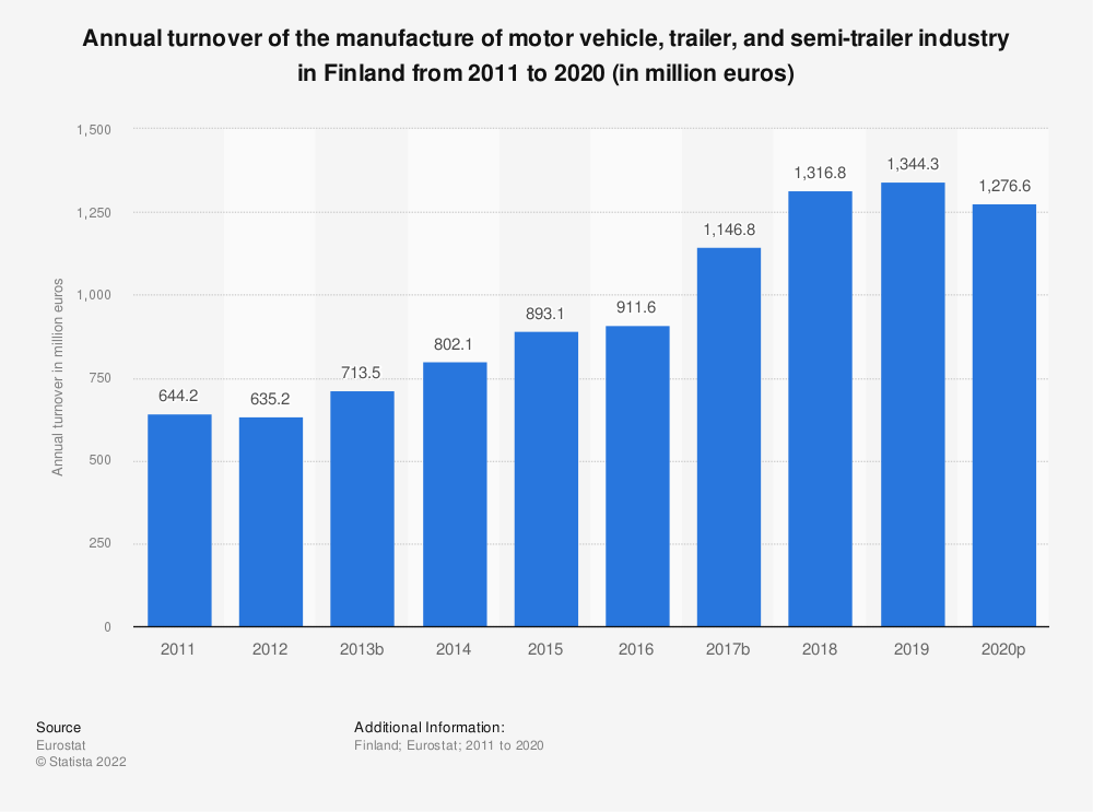 Statistic: Annual turnover of the manufacture of motor vehicle, trailer and semi-trailer industry in Finland from 2008 to 2017 (in million euros) | Statista