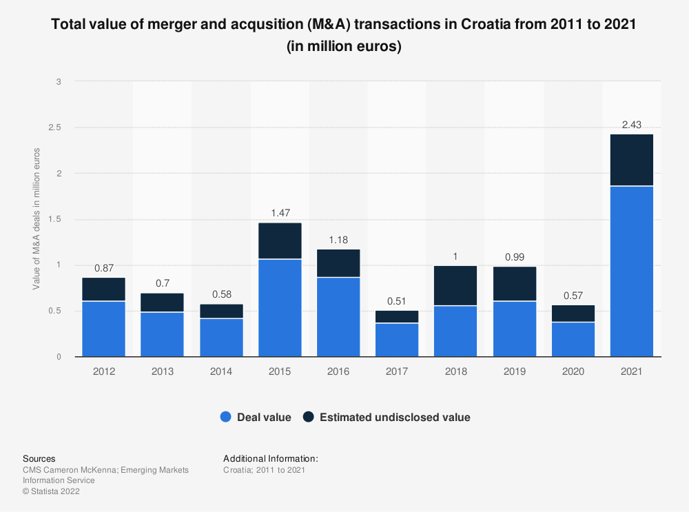 Statistic: Total value of merger and acqusition (M&A) transactions in Croatia from 2011 to 2019 (in million euros) | Statista