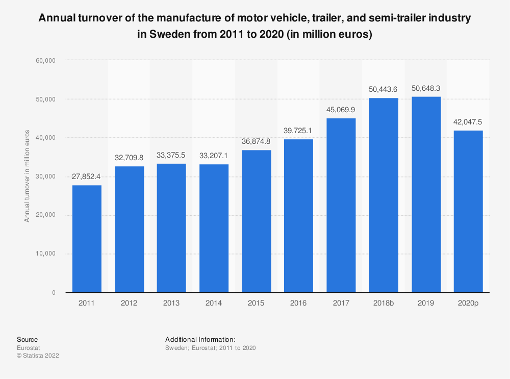 Statistic: Annual turnover of the manufacture of motor vehicle, trailer and semi-trailer industry in Sweden from 2008 to 2015 (in million euros) | Statista