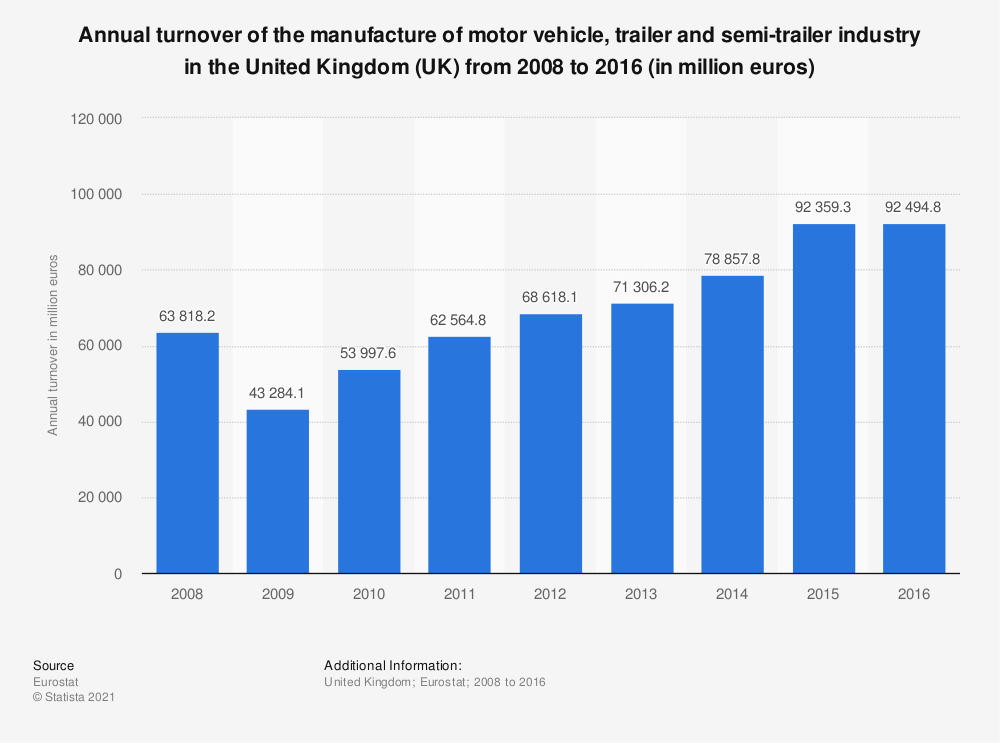 Statistic: Annual turnover of the manufacture of motor vehicle, trailer and semi-trailer industry in the United Kingdom (UK) from 2008 to 2016 (in million euros) | Statista