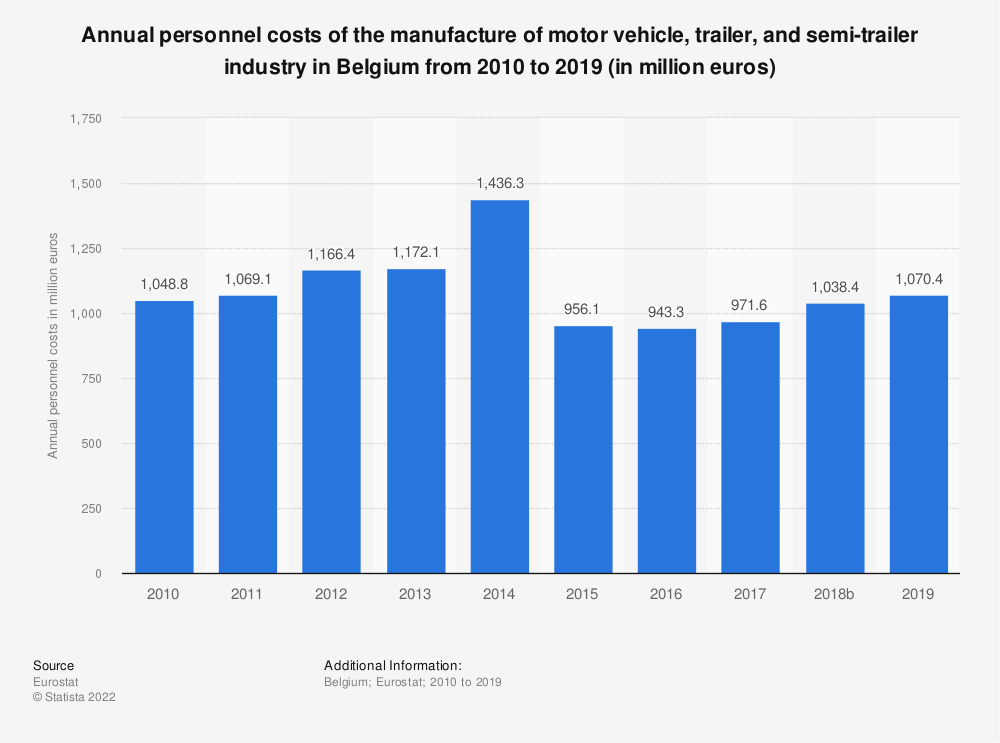 Statistic: Annual personnel costs of the manufacture of motor vehicle, trailer and semi-trailer industry in Belgium from 2008 to 2015 (in million euros) | Statista