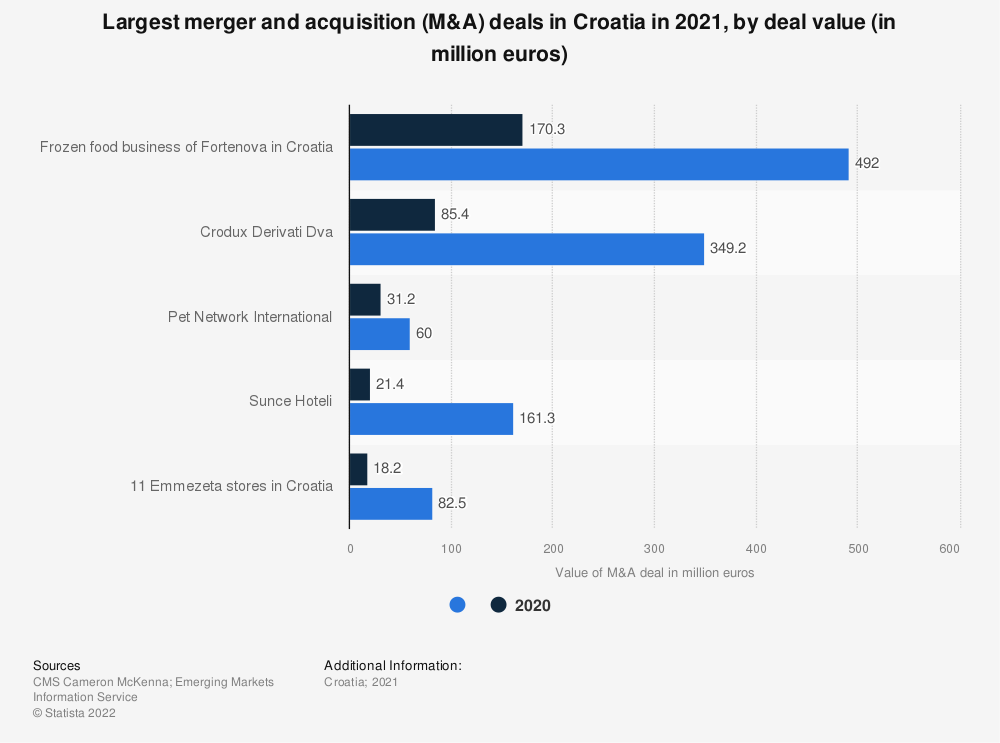 Statistic: Largest merger and acqusition (M&A) deals in Croatia in 2018, by deal value (in million euros) | Statista