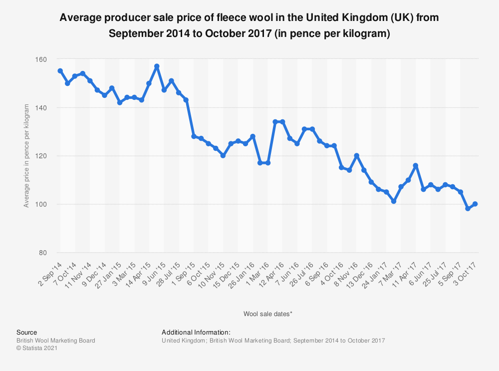 Statistic: Average producer sale price of fleece wool in the United Kingdom (UK) from September 2014 to October 2017 (in pence per kilogram) | Statista