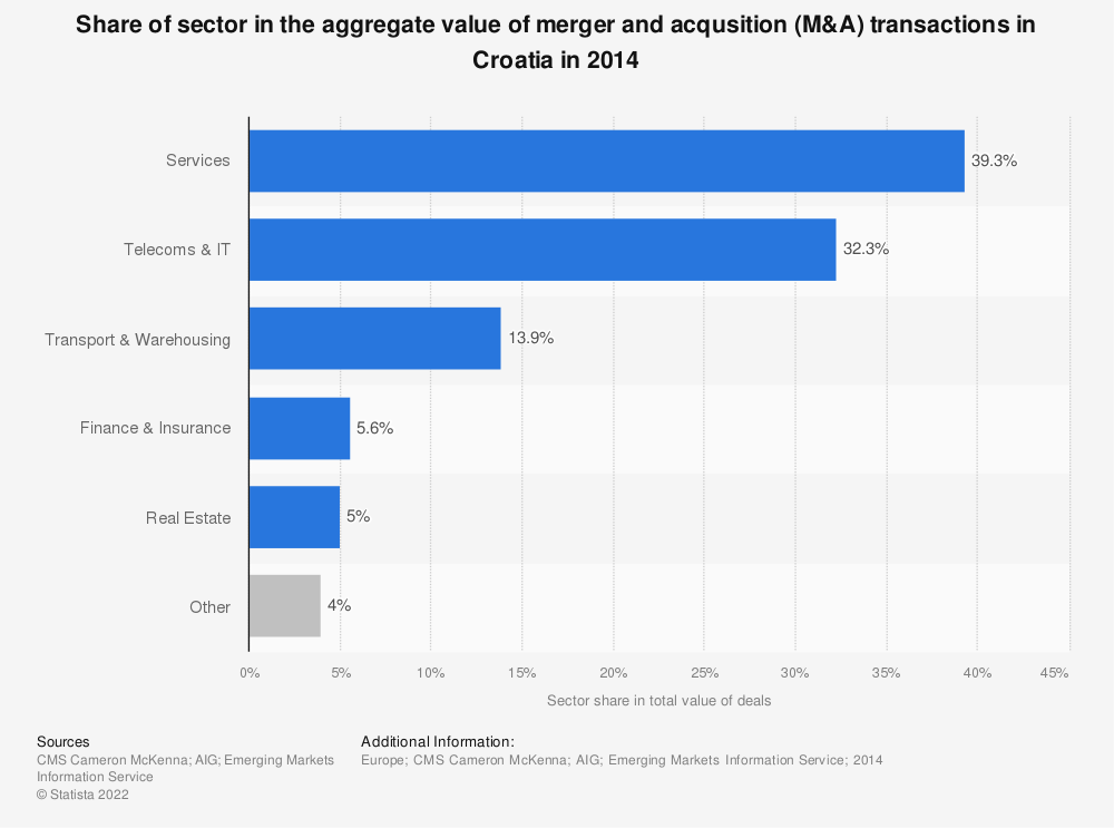 Statistic: Share of sector in the aggregate value of merger and acqusition (M&A) transactions in Croatia in 2014 | Statista